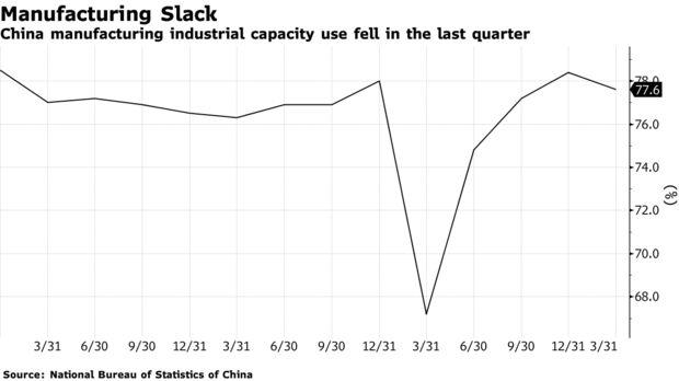Công xưởng Trung Quốc đóng băng, thế giới đối mặt tình trạng thiếu nguồn cung dài hạn - Ảnh 2.