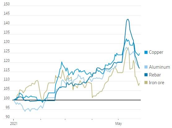 WSJ: Trung Quốc siết giá hàng hoá, nhưng được bao lâu? - Ảnh 1.