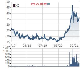 Tập đoàn Bitexco muốn thoái vốn khỏi Idico (IDC) - Ảnh 1.