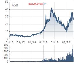 Khoáng sản và Xây dựng Bình Dương (KSB) dự kiến phát hành hơn 6,6 triệu cổ phiếu trả cổ tức - Ảnh 1.