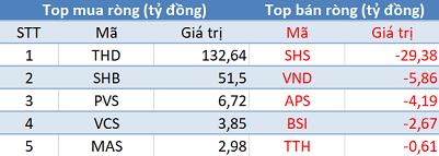 Phiên 27/5: Khối ngoại tiếp tục mua ròng hơn 250 tỷ đồng, tập trung mua PLX, THD - Ảnh 2.