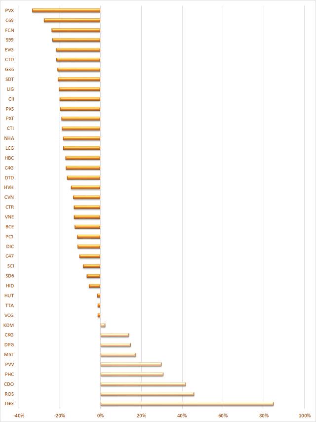 Cổ phiếu vốn hóa và vừa nhỏ giao dịch ra sao khi VN-Index vượt 1.300 điểm? - Ảnh 2.
