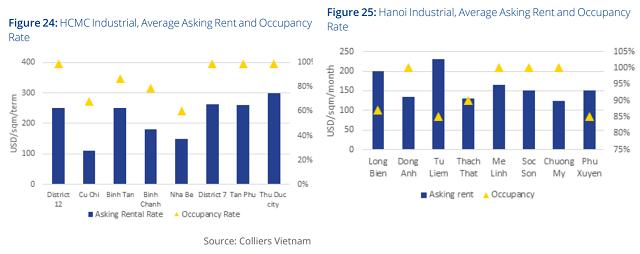 Colliers Việt Nam: Giá thuê khu công nghiệp ngày càng tăng, cần các giải pháp dài hạn - Ảnh 1.