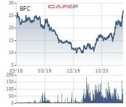 Phân bón Bình Điền (BFC) chốt danh sách cổ đông trả cổ tức đợt 2/2020 bằng tiền tỷ lệ 15% - Ảnh 1.