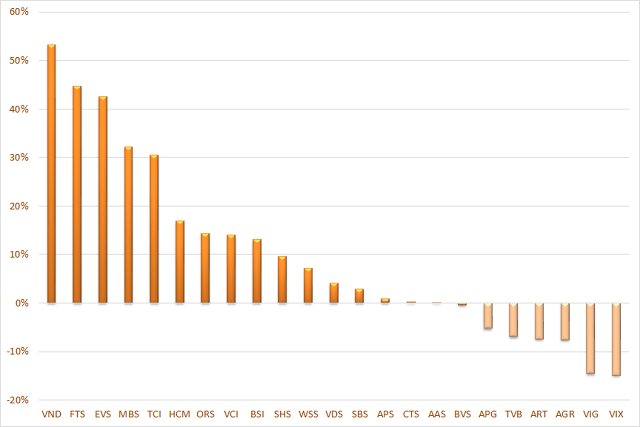 Cổ phiếu vốn hóa và vừa nhỏ giao dịch ra sao khi VN-Index vượt 1.300 điểm? - Ảnh 4.