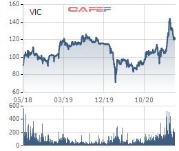 Credit Suisse và Deustche Bank sắp nhận 59 triệu cổ phiếu Vingroup để tất toán khoản vay với giá hoán đổi khoảng 93.000 đồng/cp - Ảnh 2.