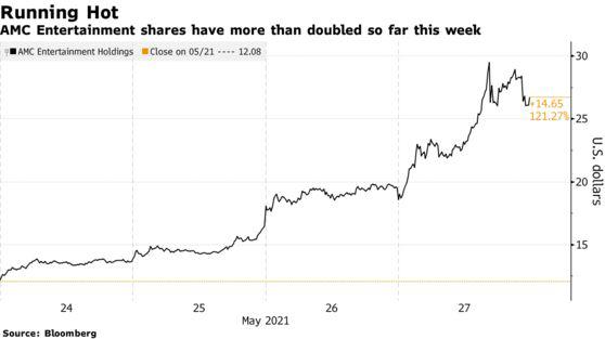 Một cổ phiếu tăng giá 1.150%, đám đông Reddit lại khiến bên bán khống tắm máu - Ảnh 2.