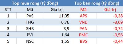 Khối ngoại mua ròng phiên thứ 3 liên tiếp, VN-Index bứt phá vượt 1.320 điểm - Ảnh 2.