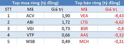 Khối ngoại mua ròng phiên thứ 3 liên tiếp, VN-Index bứt phá vượt 1.320 điểm - Ảnh 3.