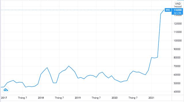 Doanh nghiệp bất động sản sẽ phát hành hàng tỷ cổ phiếu, thị giá nhiều mã tăng đột biến - Ảnh 2.