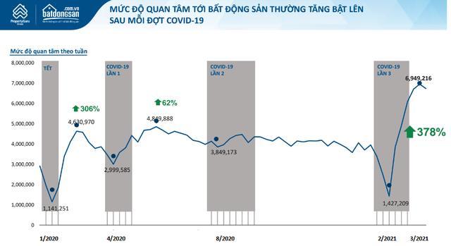 Doanh nghiệp BĐS tung ưu đãi lớn, gỡ khó tài chính cho khách mua nhà mùa dịch - Ảnh 2.