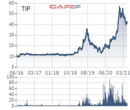 Ưa thích cổ phiếu Khu công nghiệp, quỹ America LLC tiếp tục tăng sở hữu KCN Tín Nghĩa (TIP) lên hơn 14% - Ảnh 1.
