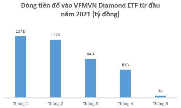 Sau nhiều tháng hút vốn mạnh, các quỹ ETFs trên TTCK Việt Nam đã bị rút ròng gần 1.600 tỷ đồng trong tháng 5 - Ảnh 2.