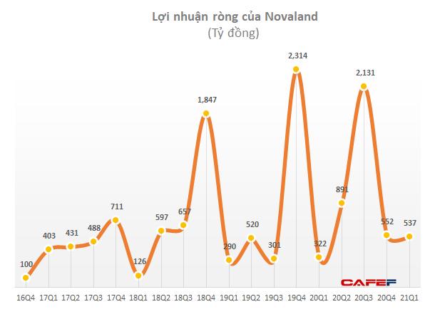 VDSC: Dòng tiền bán hàng năm 2021 của Novaland ước đạt 24.000 tỷ đồng, dự chi 13.000 tỷ mua dự án ngoài khu vực Tp.HCM - Ảnh 1.