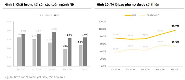 Vì sao nhà đầu tư chấp nhận mặt bằng giá cổ phiếu ngân hàng cao hơn? - Ảnh 3.