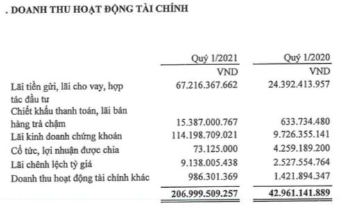 Gelex (GEX): LNST quý 1 tăng 211% lên 291 tỷ đồng, lãi kinh doanh chứng khoán tăng mạnh - Ảnh 1.