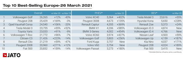 10 xe bán chạy nhất châu Âu: 9 xe lạ hoặc bán kém ở Việt Nam - Ảnh 2.