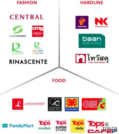 Sự trỗi dậy của thế lực nội trong cuộc chiến tỷ USD: Masan đi đầu kênh bán lẻ hiện đại, THACO mua lại Emart, KIDO mở chuỗi đến tham vọng lấy lại thị phần từ tay nước ngoài của MWG - Ảnh 3.