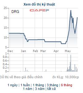 Những cổ phiếu tăng bằng lần trong tháng 5: Quán quân thuộc về cổ phiếu tăng gấp 9 lần trong tháng - Ảnh 5.