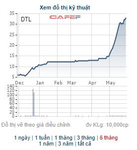Những cổ phiếu tăng bằng lần trong tháng 5: Quán quân thuộc về cổ phiếu tăng gấp 9 lần trong tháng - Ảnh 6.