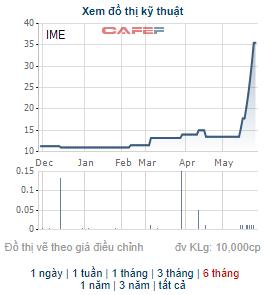 Những cổ phiếu tăng bằng lần trong tháng 5: Quán quân thuộc về cổ phiếu tăng gấp 9 lần trong tháng - Ảnh 8.