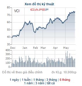 Những cổ phiếu tăng bằng lần trong tháng 5: Quán quân thuộc về cổ phiếu tăng gấp 9 lần trong tháng - Ảnh 9.