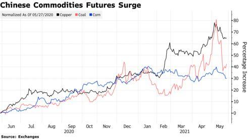 Gồng mình trước giá hàng hoá tăng vọt, Trung Quốc đứng trước nguy cơ đứt gãy chuỗi cung ứng - Ảnh 1.