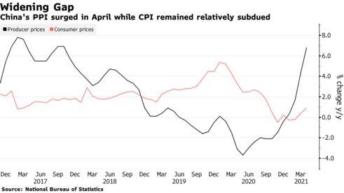 Gồng mình trước giá hàng hoá tăng vọt, Trung Quốc đứng trước nguy cơ đứt gãy chuỗi cung ứng - Ảnh 2.