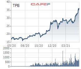 Thị trường chưng khoán tăng phi mã, nhiều doanh nghiệp đem bán cổ phiếu quỹ - Ảnh 1.