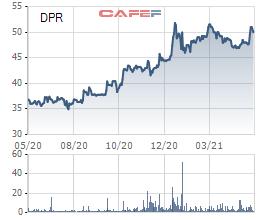 Thị trường chưng khoán tăng phi mã, nhiều doanh nghiệp đem bán cổ phiếu quỹ - Ảnh 2.