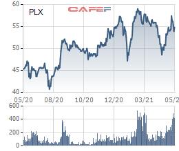 Thị trường chưng khoán tăng phi mã, nhiều doanh nghiệp đem bán cổ phiếu quỹ - Ảnh 3.