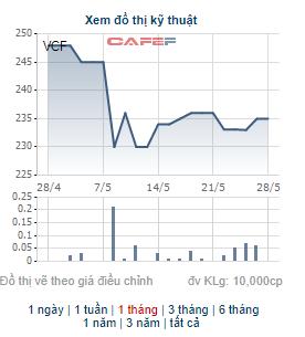 Những cổ phiếu có thị giá đắt đỏ nhất sàn chứng khoán biến động thế nào trong tháng 5? - Ảnh 1.