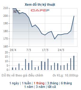 Những cổ phiếu có thị giá đắt đỏ nhất sàn chứng khoán biến động thế nào trong tháng 5? - Ảnh 5.