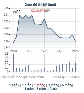 Những cổ phiếu có thị giá đắt đỏ nhất sàn chứng khoán biến động thế nào trong tháng 5? - Ảnh 13.