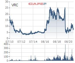 Vợ Tổng Giám đốc VRC đăng ký bán hơn 1 triệu cổ phiếu - Ảnh 1.