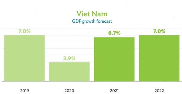 Dự trữ ngoại hối tiếp tục tăng cao, Việt Nam có nguồn lực cho đà tăng trưởng mới - Ảnh 1.