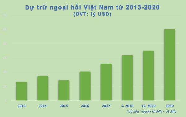 Dự trữ ngoại hối tiếp tục tăng cao, Việt Nam có nguồn lực cho đà tăng trưởng mới - Ảnh 2.