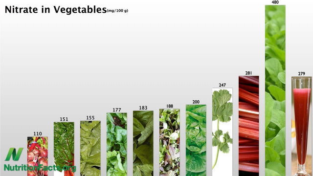 Ăn rau giàu nitrat mỗi ngày có thể giảm đáng kể nguy cơ mắc bệnh tim mạch và đột quỵ - Ảnh 1.