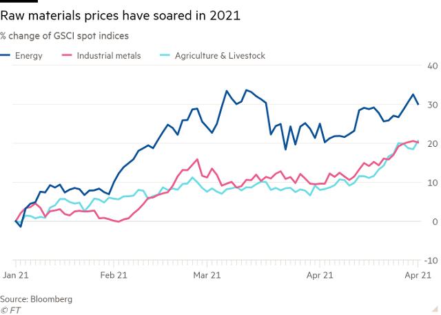 Giá hàng hóa lên cao, thế giới đang thực sự bước vào siêu chu kỳ? - Ảnh 1.