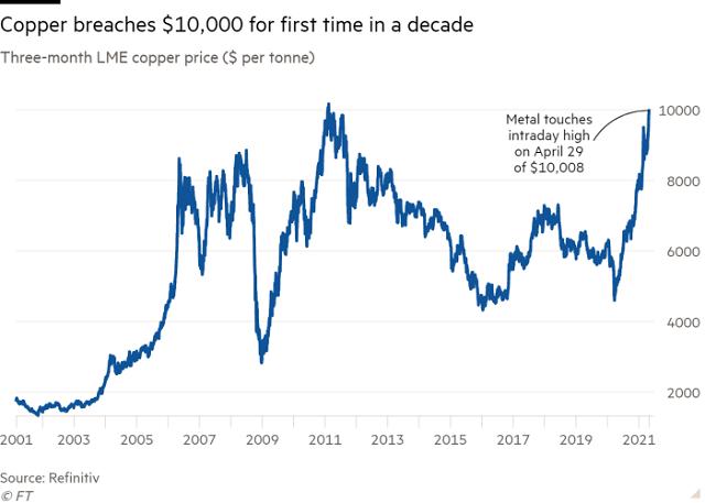 Giá hàng hóa lên cao, thế giới đang thực sự bước vào siêu chu kỳ? - Ảnh 2.