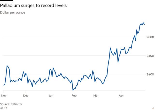 Giá hàng hóa lên cao, thế giới đang thực sự bước vào siêu chu kỳ? - Ảnh 3.
