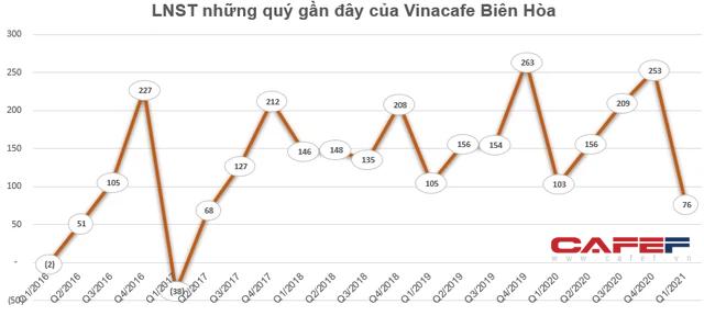 Vinacafe Biên Hòa (VCF) báo lãi 76 tỷ đồng trong quý 1, giảm 26% so với cùng kỳ - Ảnh 2.