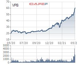 Quỹ 2 tỷ USD của Dragon Capital tăng mạnh tỷ trọng VPB và NVL vào cuối tháng 4 - Ảnh 1.