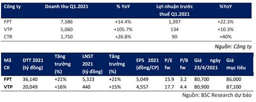 BSC: Ngành CNTT - Bưu chính viễn thông hưởng lợi từ 5G và chuyển đổi số - Ảnh 1.