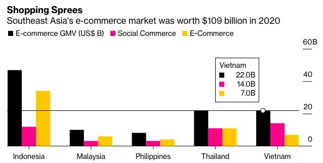 Bloomberg: Facebook, WhatsApp, Line... là thị trường thương mại điện tử thế hệ mới khu vực Đông Nam Á? - Ảnh 3.