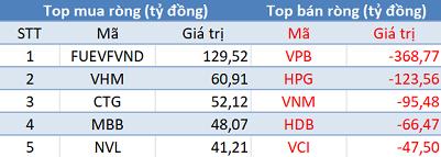 Phiên 7/5: Khối ngoại tiếp tục bán ròng gần 320 tỷ đồng, tập trung bán VPB, HPG - Ảnh 1.