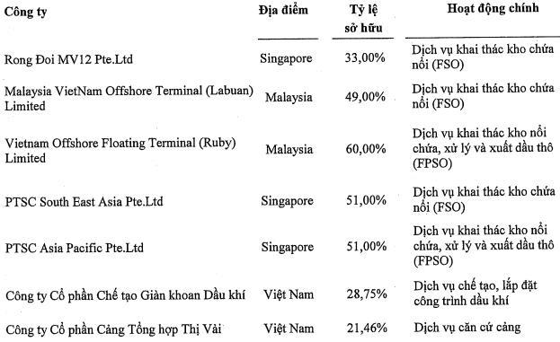 Quý 1 PVS lãi 164 tỷ đồng, tăng 35% so với cùng kỳ nhờ hoạt động liên kết - Ảnh 2.