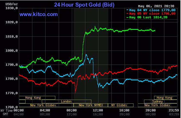 Giá vàng tăng vọt - Ảnh 1.