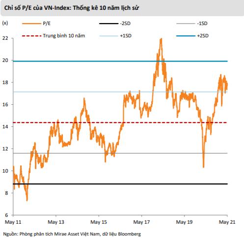 """Mirae Asset: """"VN-Index có thể lên gần 1.500 điểm, điều chỉnh là cơ hội gia tăng tỷ trọng cổ phiếu"""" - Ảnh 2."""