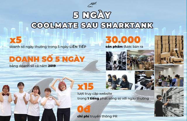 """CEO Coolmate khoe """"nổ đơn"""" nhờ gọi vốn thành công trên Shark Tank: 5 ngày bán hàng bằng doanh số cả năm 2019, lượt truy cập tăng 15 lần - Ảnh 1."""